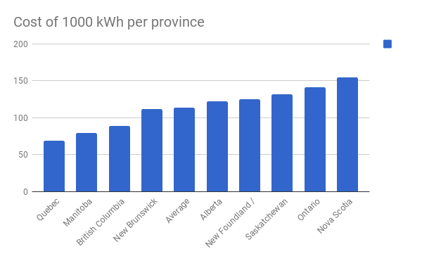 Cost of electricity per province (CANADA)